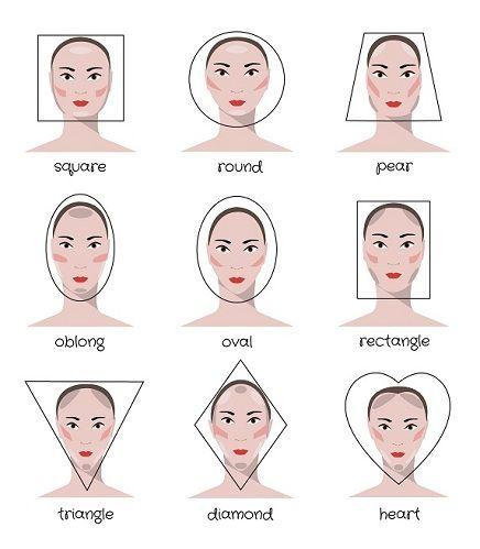 Izbor frizure prema obliku lica